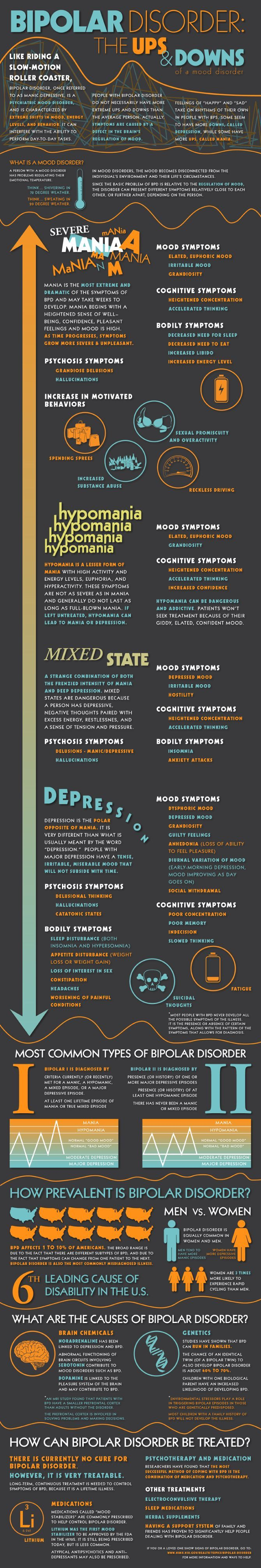 Bipolar Disorder Infographic An infographic showing the symptoms, diagnosis, prevalence, causes, and treatment of Bipolar Disorder, which is...