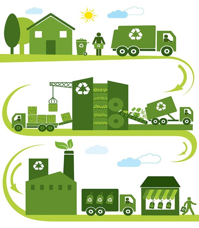 waste management and recycling environmental sciences essay Reduce, reuse, recycle — three great ways you can  you can understand why effective waste management is so important to  your recycling.