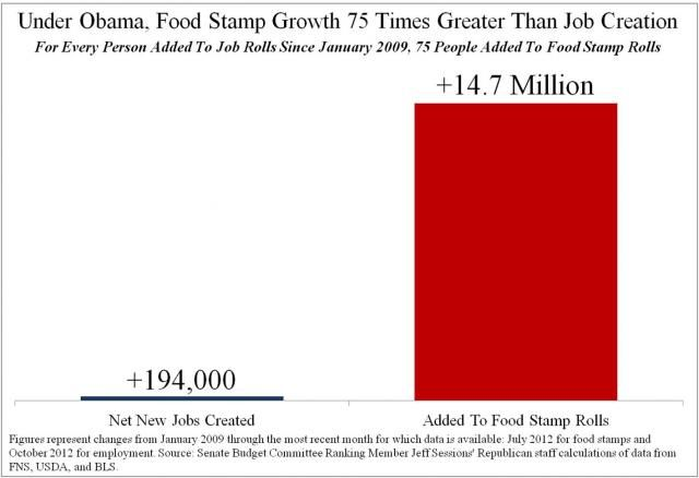Food Stamp Growth 75X Greater than Job Creation INFOWARS.COM BECAUSE THERE'S A WAR ON FOR YOUR MIND