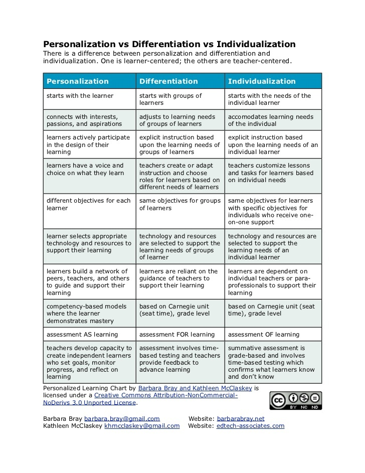 Personalized Instruction in the Classroom – Chris Michaels ...