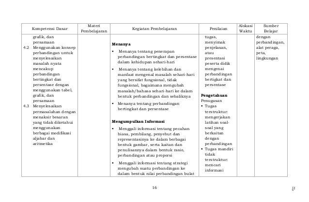14 9 Komponen Silabus K13 Revisi Pics Belajar Pendidikan Kurikulum