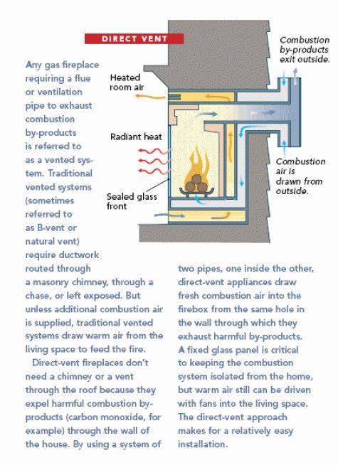 direct vent: vented gas fireplace doesn't need to exhaust through the roof - 25+ Best Ideas About Direct Vent Fireplace On Pinterest Direct