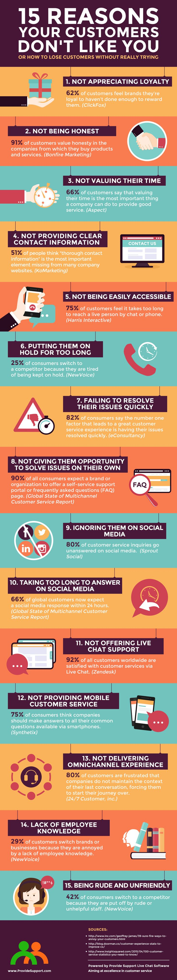 15 Reasons Your Customers Don't Like You (Infographic): http://www.providesupport.com/blog/15-reasons-your-customers-dont-like-you-infographic/ #customerservice #customerexperience