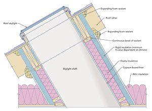 Insulated Skylight Shaft