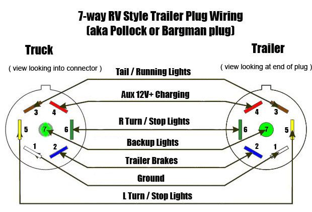 Plug Wiring Diagram Ford Seven Way Plug Wiring Diagram 7 Way Plug