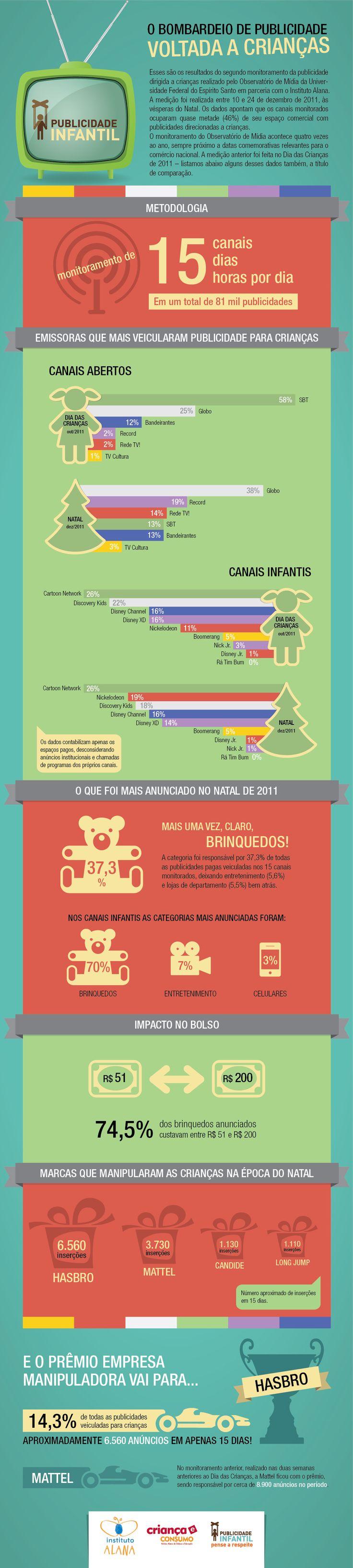 Publicidade Infantil no Brasil. O excesso de propaganda direcionada para incentivar o consumismo nas crianças.