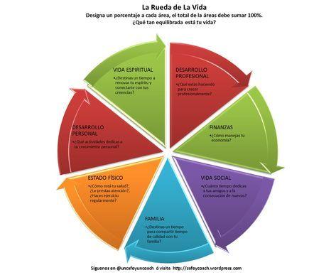 ... Las 7 áreas de la vida. MI RUEDA DE LA VIDA coaching. La rueda de la vida: Esta técnica sirve para reflexionar sobre qué grado de satisfacción tienes en cada área y si te estás centrando o no en aquellas que te aportan mayor bienestar y felicidad. Es recomendable utilizarla en la primera etapa de la fase de investigación. A continuación os dejo un enlace dónde viene explicada perfectamente y una imagen que os servirá como ejemplo.