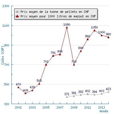Evolution du prix de mazout et des pellets en Suisse.