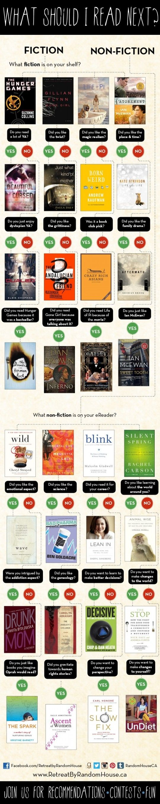 What to read next - fun-to-read way to discover your next summer read:-)