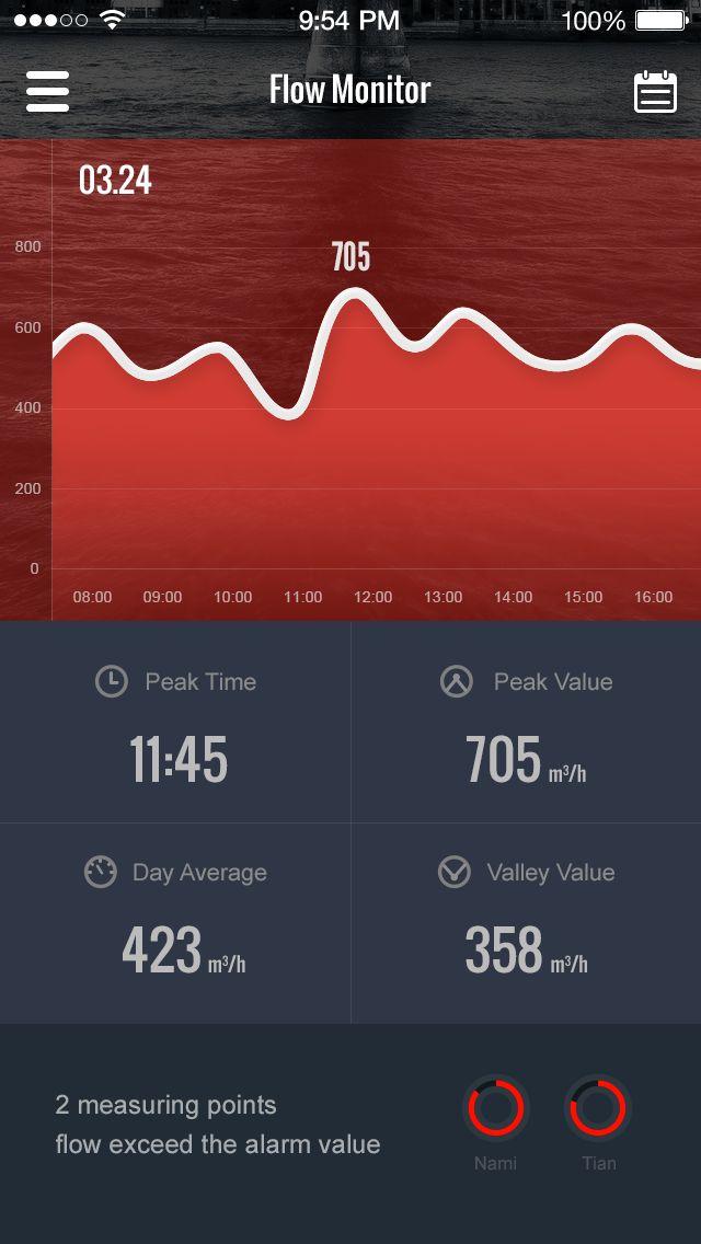 Energy Monitor UI by Kingyo