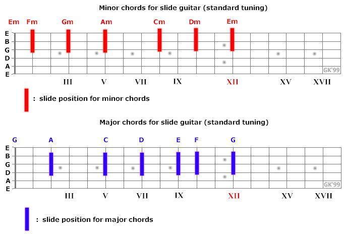 Slide Guitar Chart