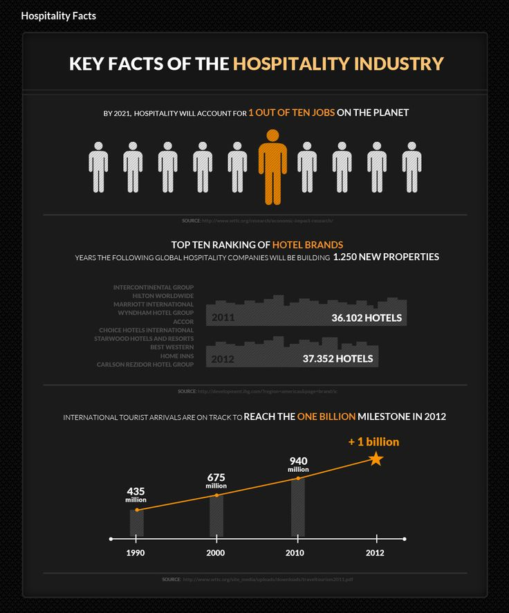 globalization of hospitality The international journal of tourism and hospitality management in the digital age (ijthmda) aims to be a pivotal reference source for emerging research, concepts, and managerial solutions within the hospitality and tourism industry with an emphasis on the impact of technology on consumer behavior, service demand and delivery, and customer.
