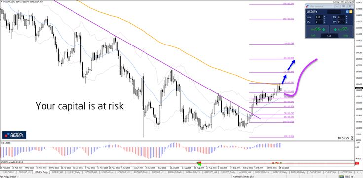 UR/USD bullish daily, USD/JPY uptrend http://buff.ly/2dUFzUS #forex #trade #fx #money - Your capital is at risk