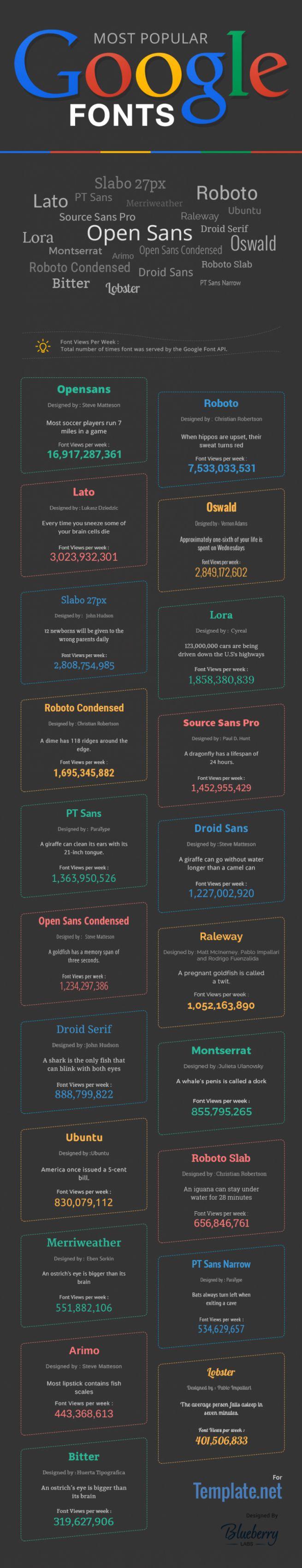 most popular google fonts #googlefonts2015