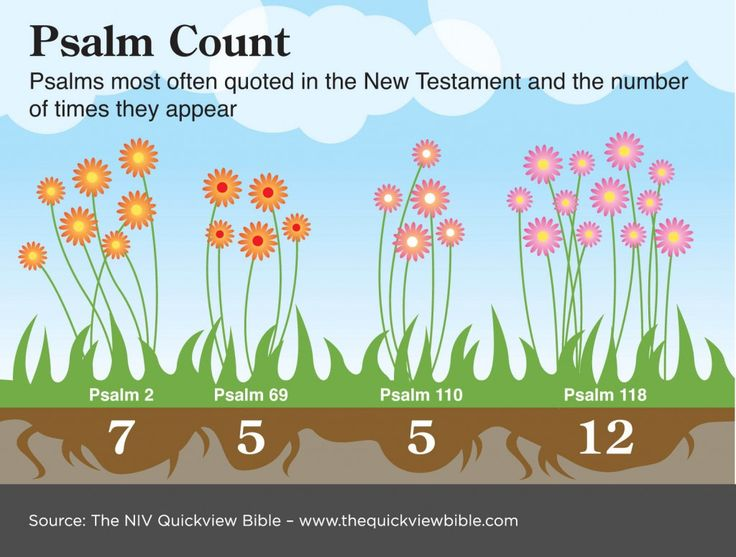 Bible Illustration - Psalms quoted in the New Testament