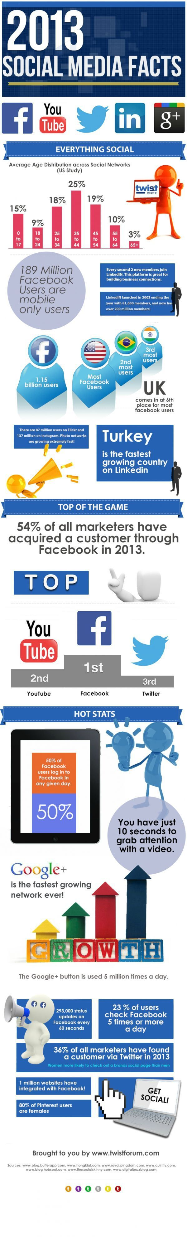 2013 Social Media Facts #infographic #socialmedia