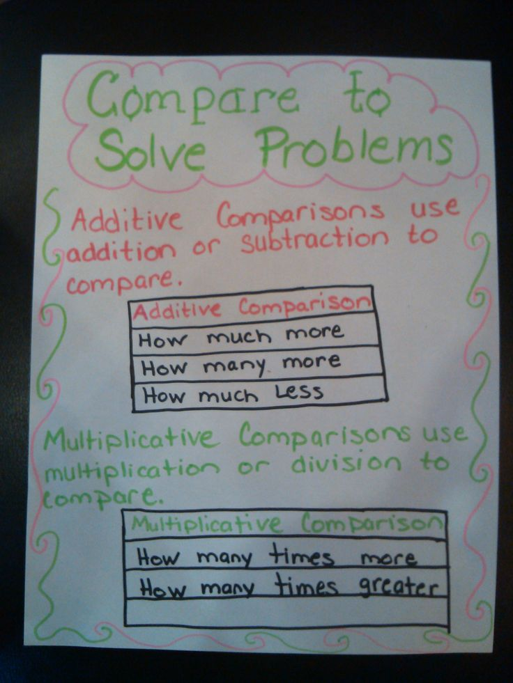 problem solving with division