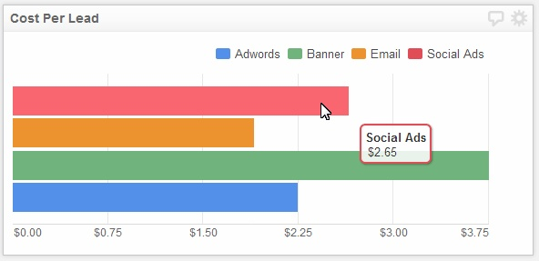 What is the cost of each lead? How much is each lead worth? #marketing #measure