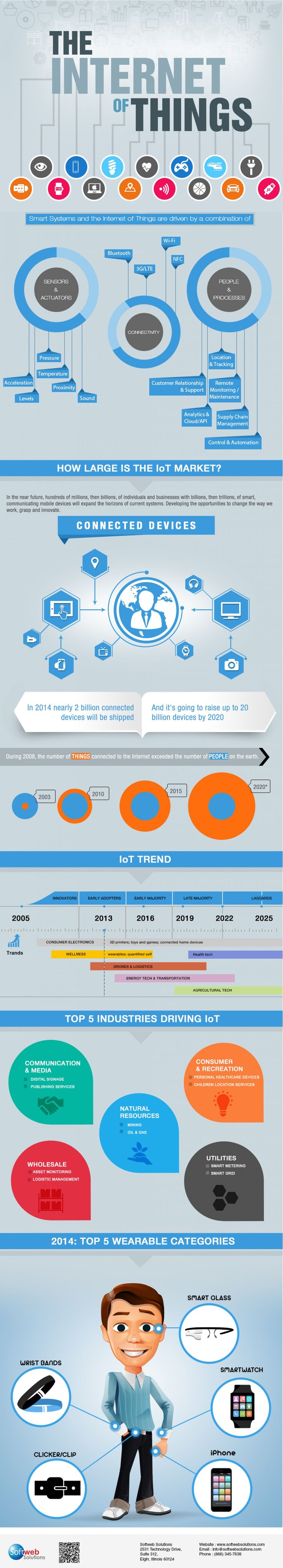 IoT - Internet of Things is changing the way we live   Visual.ly