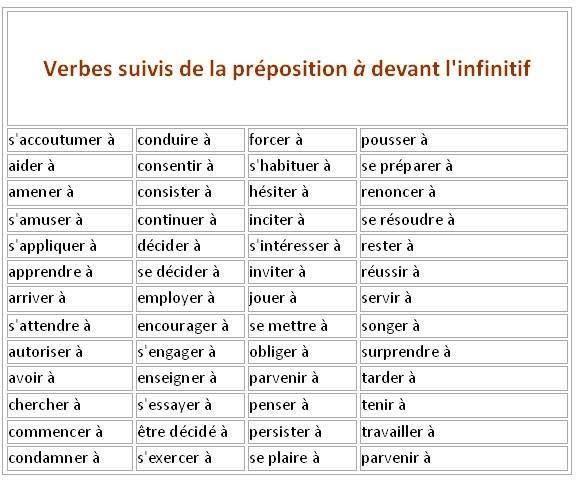 Czasowniki z przyimkami - czasowniki z przyimkiem a 3 - Francuski przy kawie