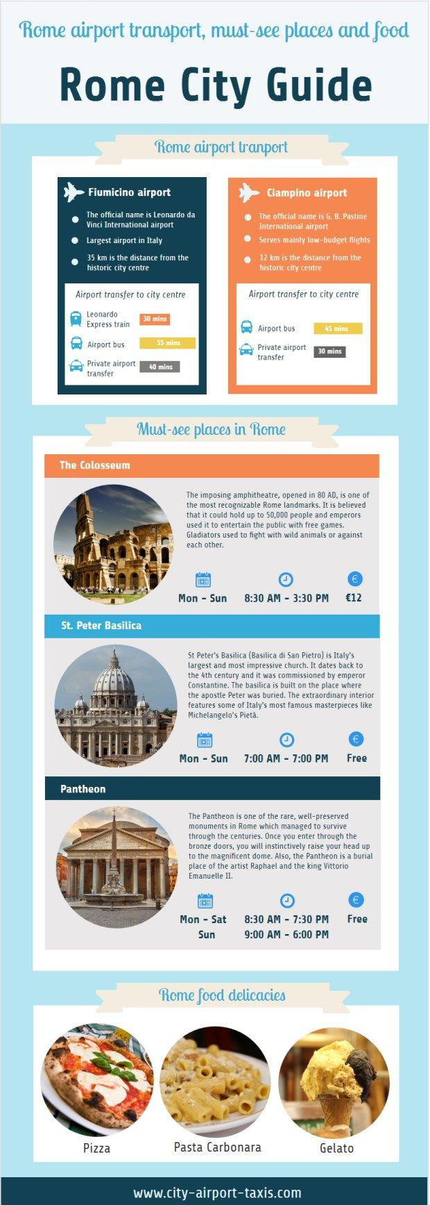 Rome city guide: Rome airport transport, must-see places and food