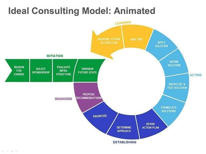 The Ideal Management Consulting Model
