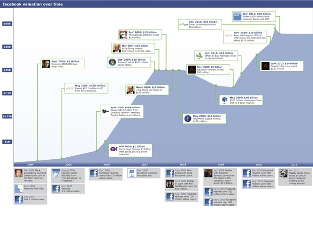 The Rise Of Facebook's Valuation From 2004-2011