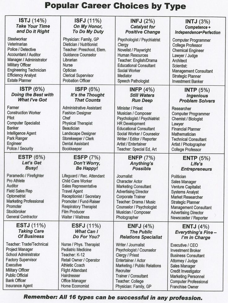 Myers-Briggs popular career choices listed by personality type