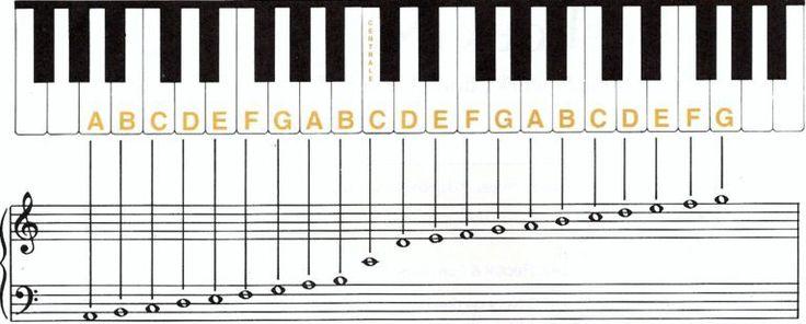 Keyboard leren spelen voor beginners piano piano