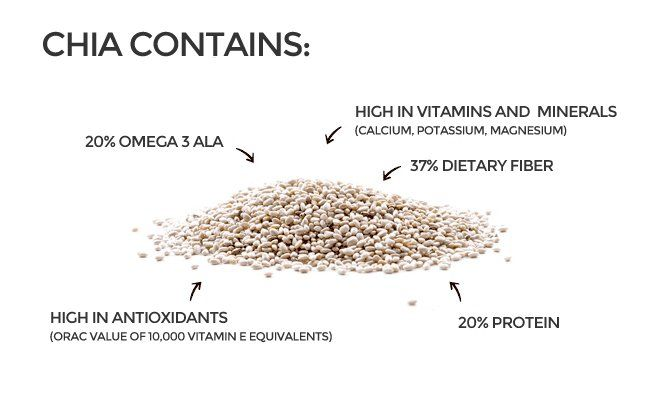 Chia seeds deliver maximum nutrients with minimum calories and promotes digestion, energy and detoxification of the body. The health benefits of chia seeds