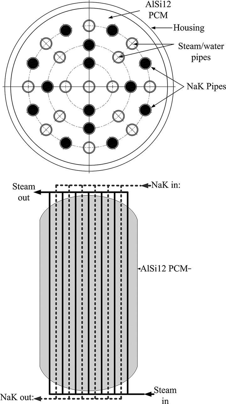 High Temperature Thermal Energy Storage Utilizing Metallic Phase ...