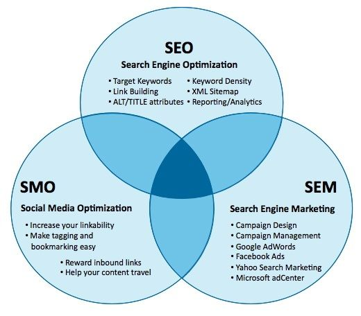 We are the #1 Preferred Utah SEO company!  Contact us now for a custom site analysis.  801-990-1980