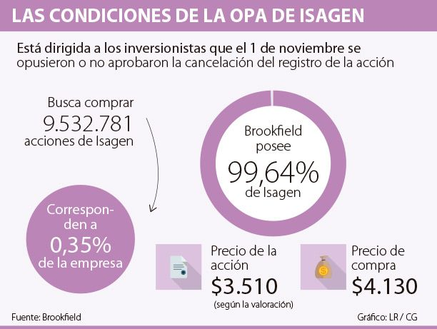 Brookfield lanzó una OPA por el 0,35% de Isagen que aún no tiene