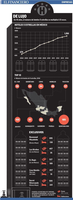 Hoteles de 5 estrellas duplican crecimiento del sector en 10 años. 12/02/2016