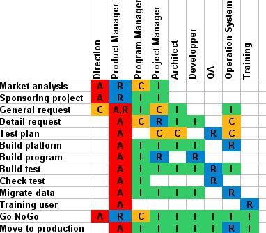 10 best raci images on pinterest   project management, Powerpoint templates