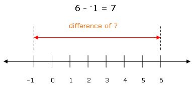 Best summary I have seen for ways to explain subtracting negative numbers!