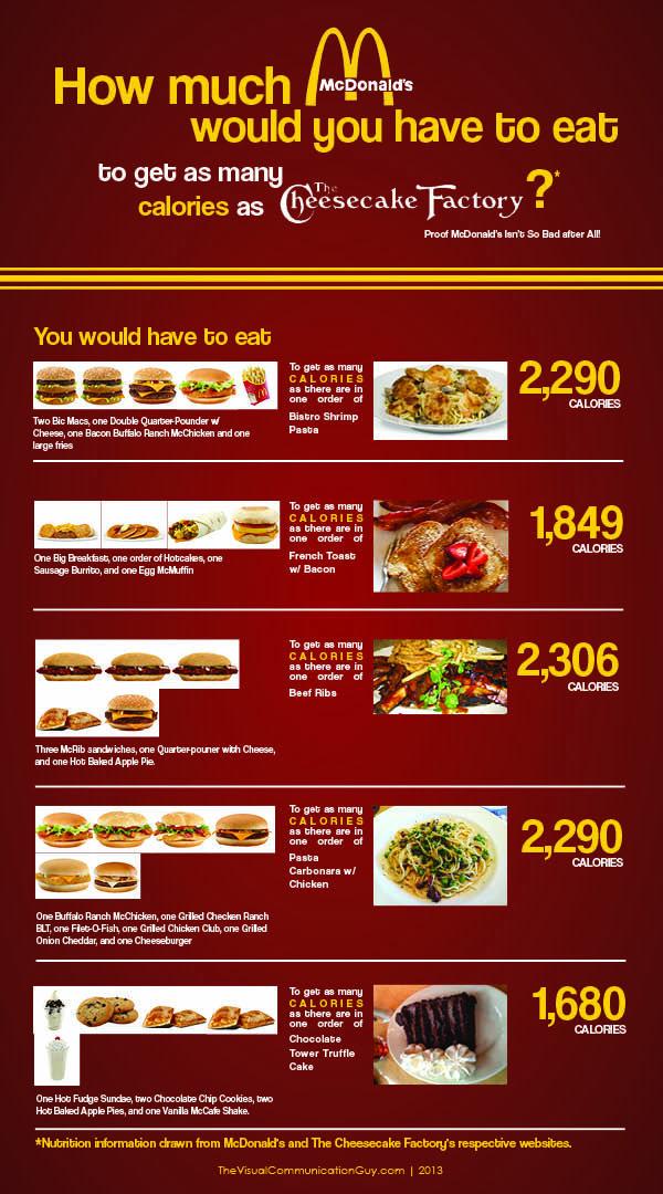 McDonald's Vs. The Cheesecake Factory: Calorie Comparison (Infographic)