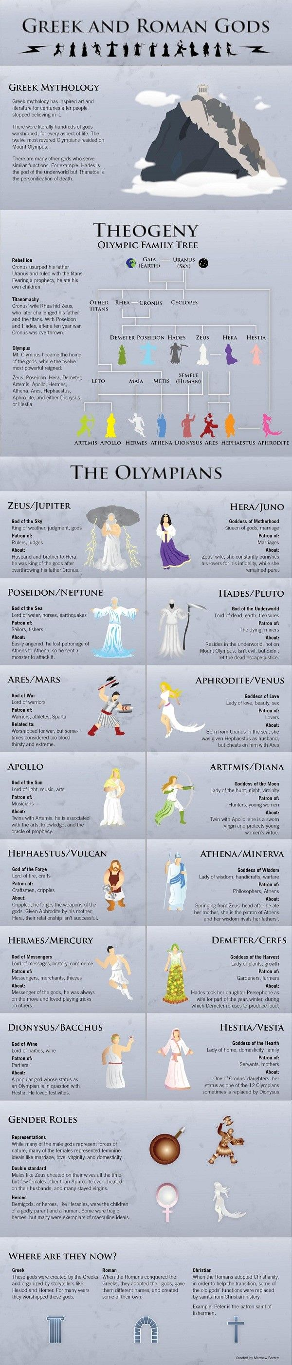 Greek And Romans Gods