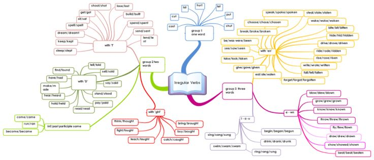 English Irregular Verbs for revision.  I just noticed that this mind map is the highest rated of all mind maps and the most viewed in Education. Th…