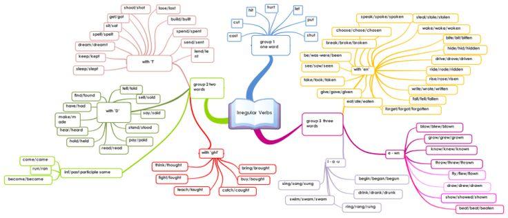 Irregular Verbs in English free mind map download