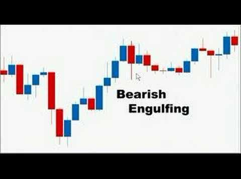 Yourtradingcoach trading strategy
