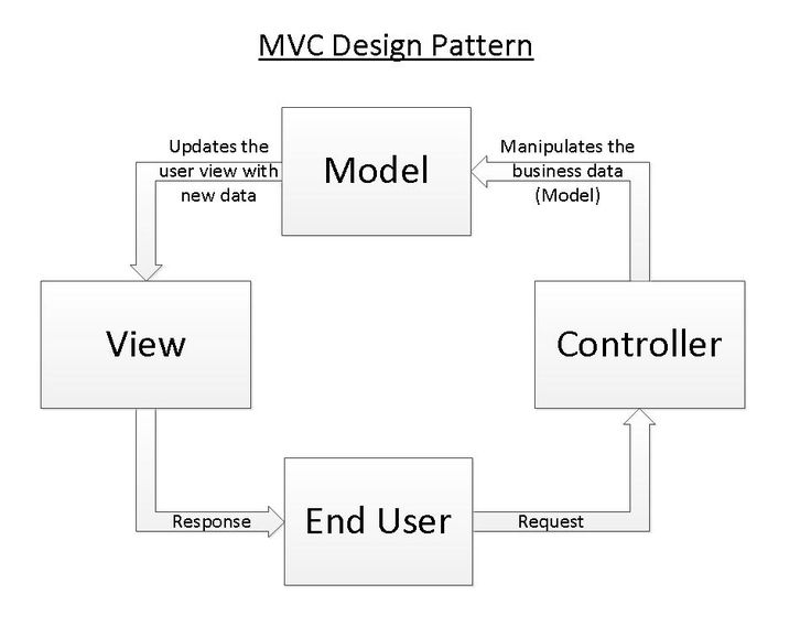 MVCDesignPattern