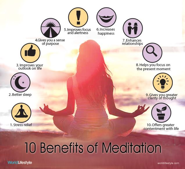 health benefits of meditation Meditation is now commonly used to treat mental health disorders, addiction, and everyday stress, as well as to heal physical ailments and promote better sleep physical benefits stimulates your parasympathetic nervous system, or the branch of your peripheral nervous system that helps your body return to a calm, relaxed state after.