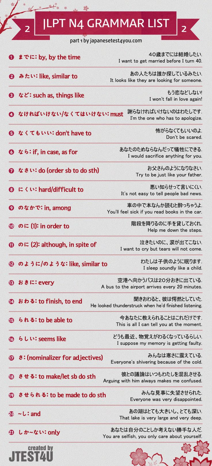 Infographic: JLPT N4 grammar list part 2. http://japanesetest4you.com/jlpt-n4-grammar-list/