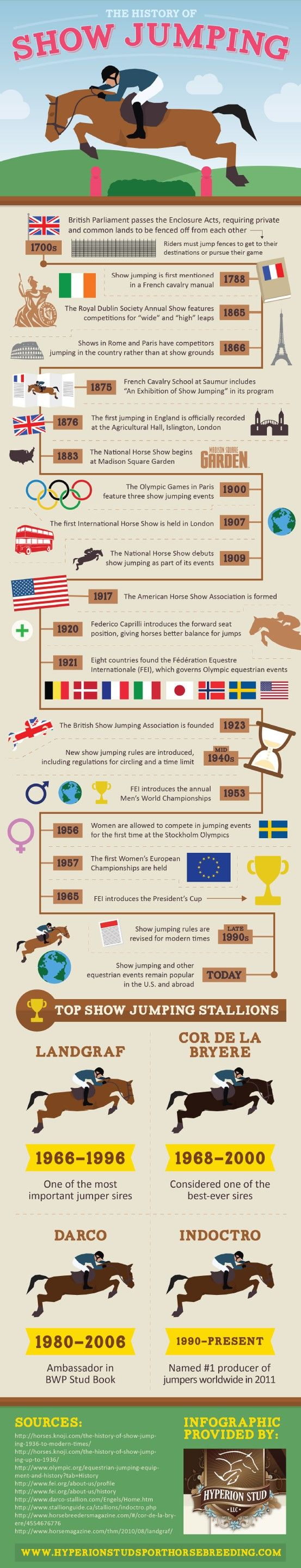 If you're like most members of the equestrian community, you've probably developed a deep appreciation for the sport of show jumping. How much do you know about its historical origins? This infographic explains how the evolution of show jumping began in the 1700s.