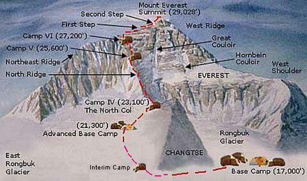 "North Col route to Everest -- For use with Jon Krakauer's ""Into Thin Air"". This is the exact route the Rob Hall expedition team took."