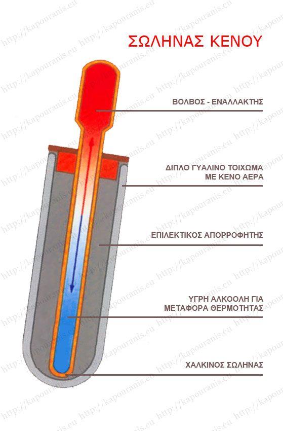 Σωλήνας κενού αέρος (λυχνία) Eco system