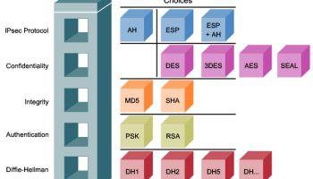 IPSec (Internet Protocol Security)