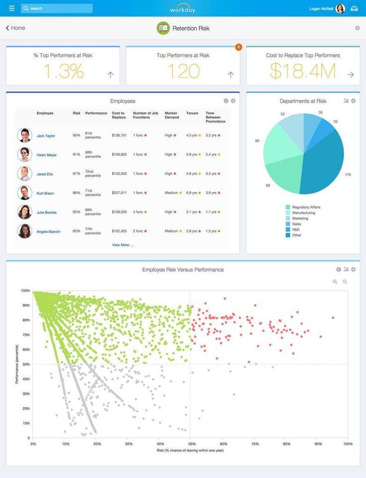 Workday helpt managers inzichten te verkrijgen in data - http://appworks.nl/2014/11/10/workday-helpt-managers-inzichten-te-verkrijgen-in-data/