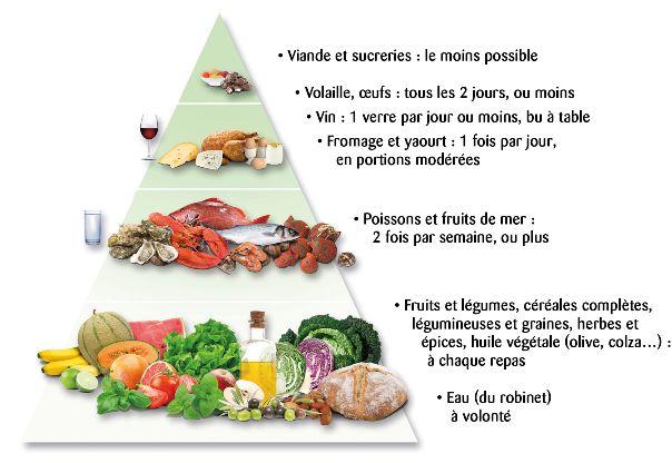 Considéré par de nombreux thérapeutes (Kousmine, Fricker, Kieffer, De Lorgeril etc..) comme LE meilleur équilibre alimentaire ! Le régime crétois est souvent une référence dans le domaine de la nutrition, et pour cause ! Il convient à tous et surtout...